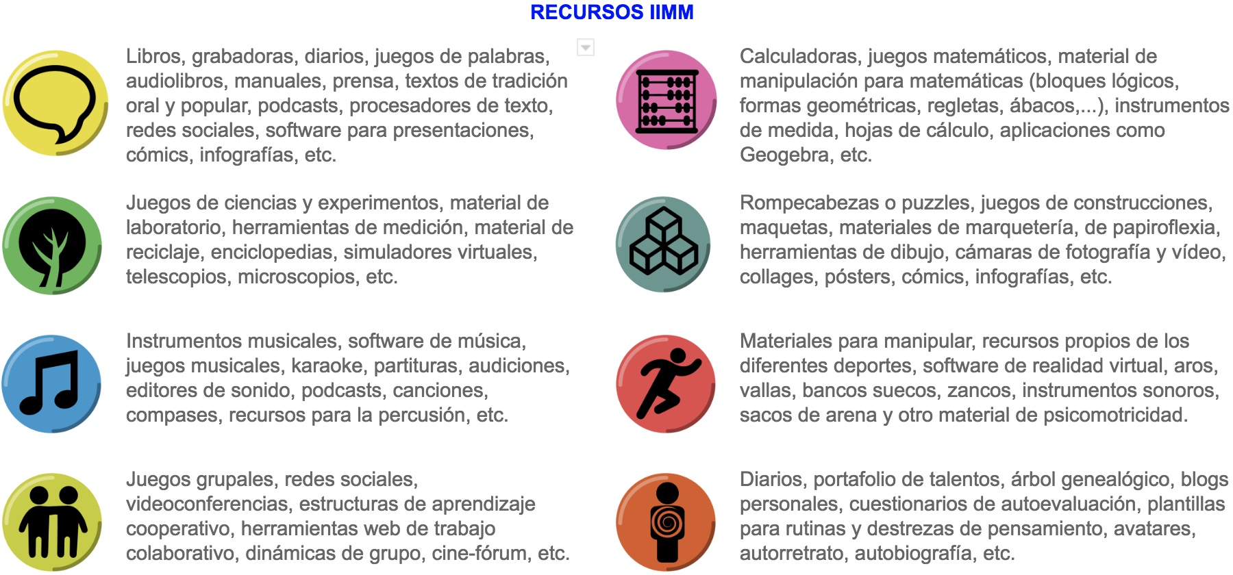 Recursos Inteligencias Multiples